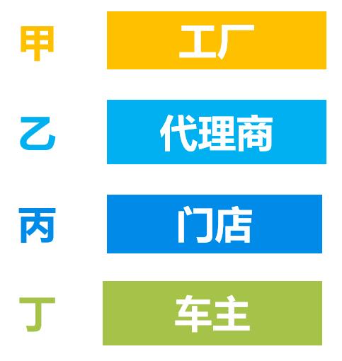 """烽火连城""""燃""""到京城——甲乙丙丁·自营产品宣讲会北京开讲"""