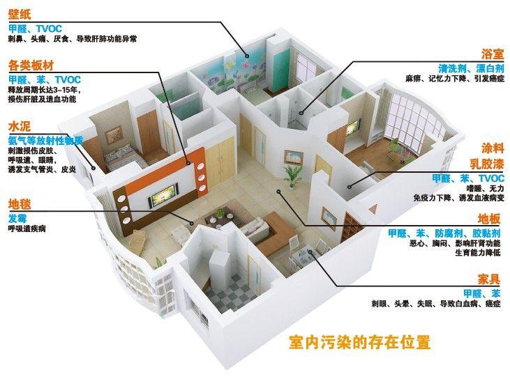 室内空气治理