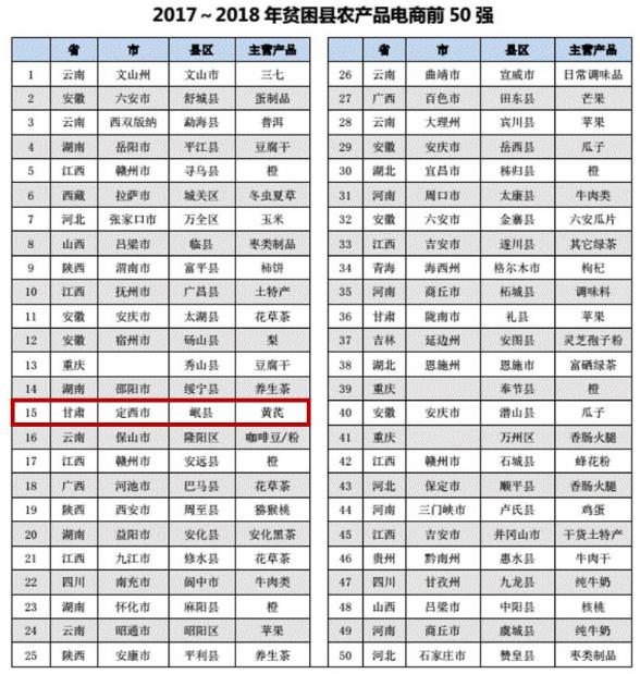 """岷县:电商扎根贫困县 """"药乡""""焕发新活力"""