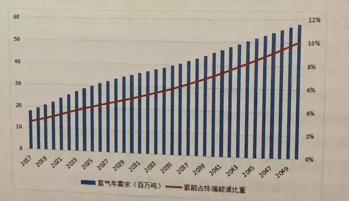 首部《中国氢能及燃料电池产业白皮书》出炉!2050年全国加氢站将超10000座!