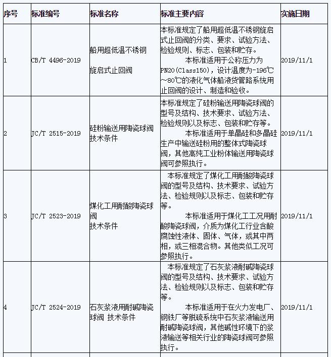 工信部发布266项行业标准 多项涉及阀门和仪器仪表行业