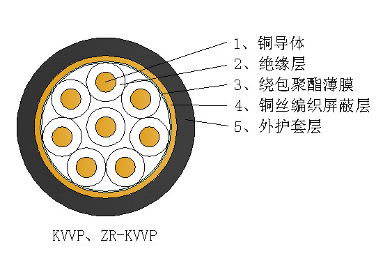 聚氯乙烯绝缘铜丝编织屏蔽控制电缆
