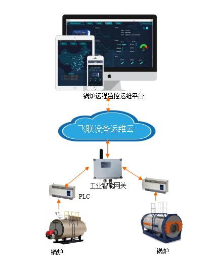 锅炉远程监控及故障预警维护管理系统