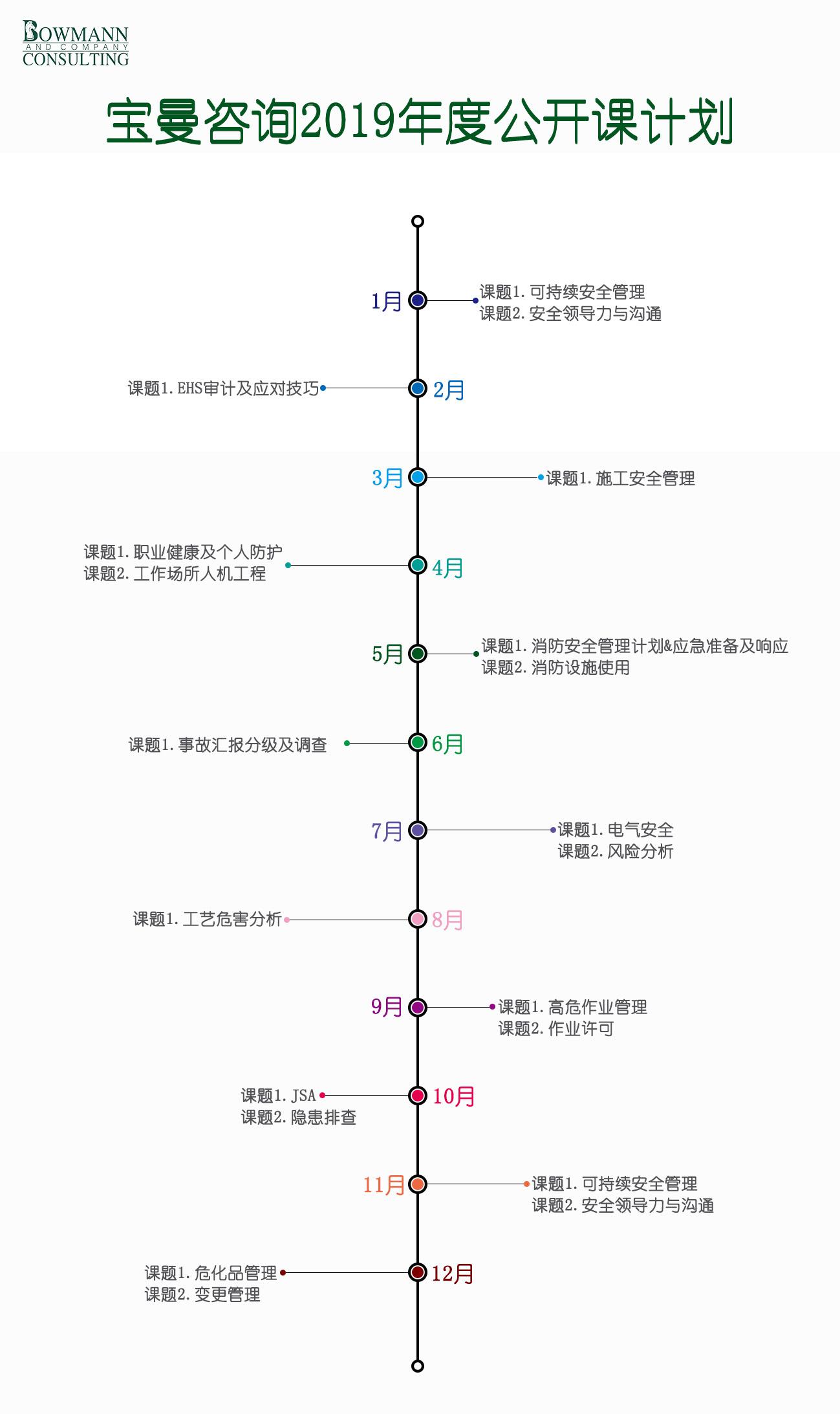 宝曼咨询7月公开课电气安全&风险分析25~26/7
