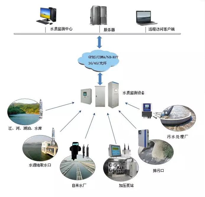 地表水水质在线监测系统