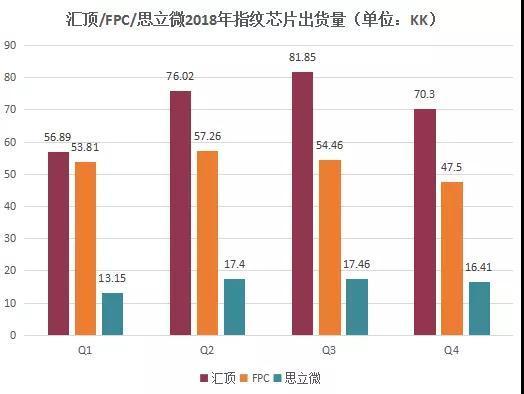 汇顶2018年指纹芯片出货量逾285KK 反超FPC占总出货量第一