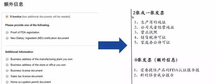 亚马逊分类审核教程六部曲,全方位了解分类审核