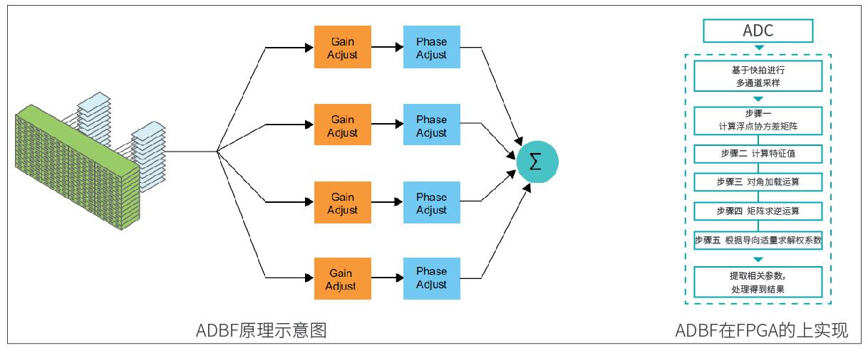 自适应数字波束形成(ADBF)