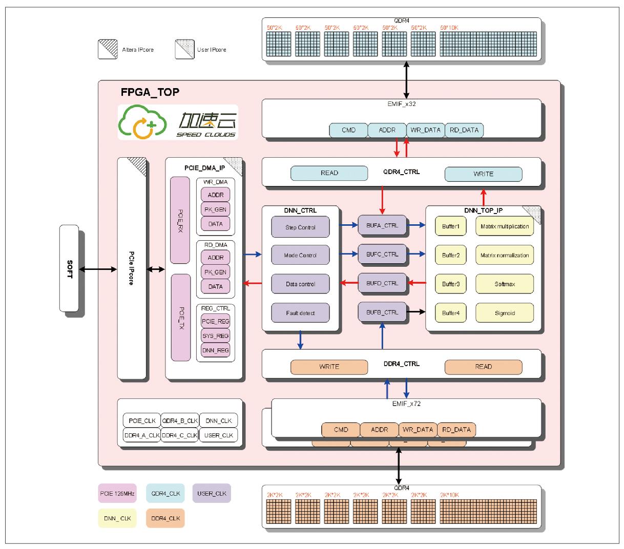 基于FPGA的语音识别解决方案