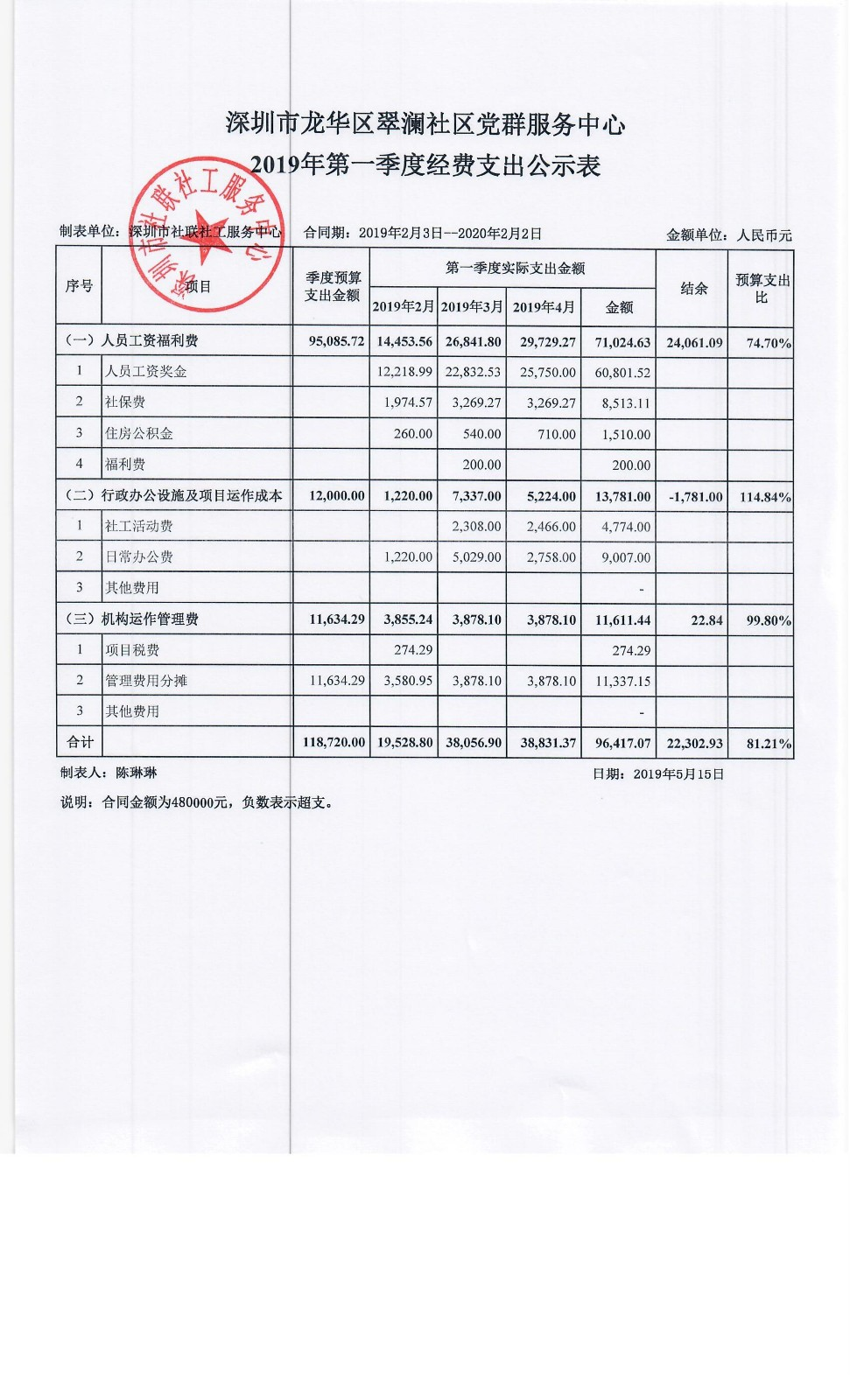 第一季度经费支出公示表-翠澜社区2019