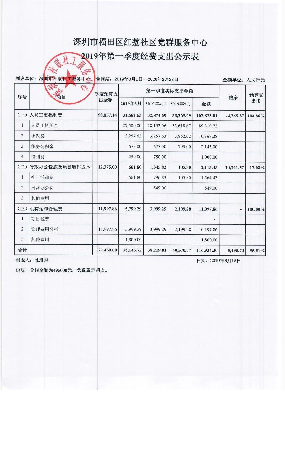 红荔社区2019第一季度季度经费支出公示表
