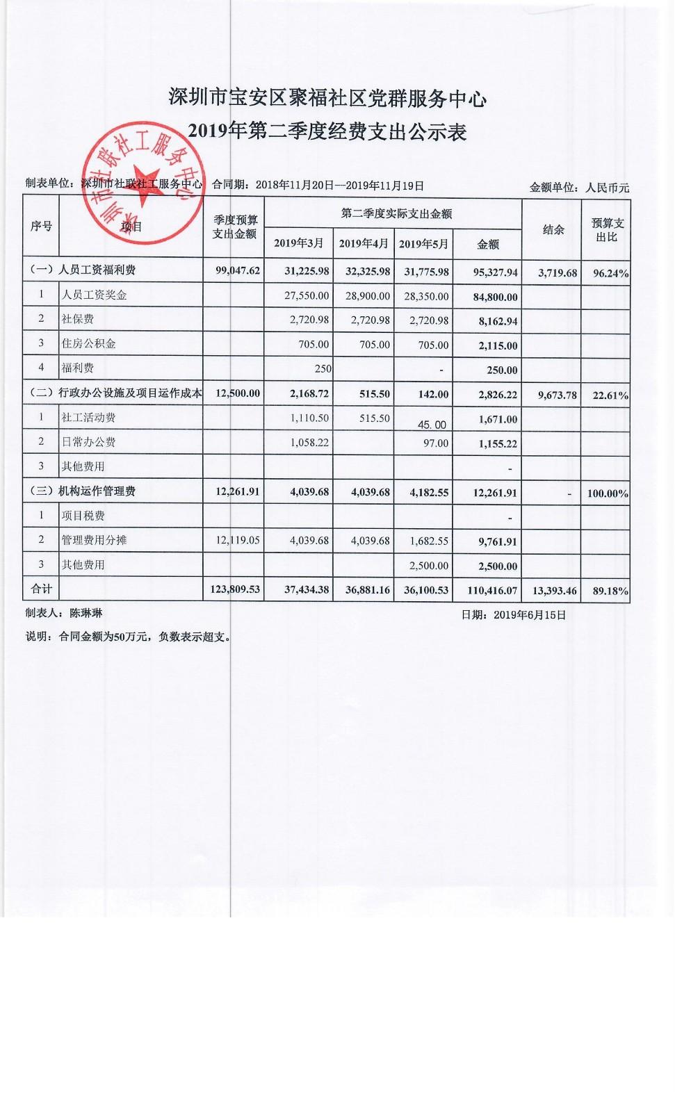 聚福社区2019第二季度经费支出公示表