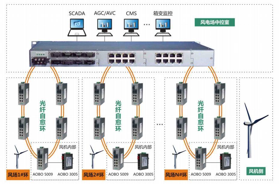 奥博瑞光(AOBO)工业交换机系列产品在电力行业的应用方案