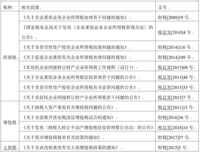 豪诚讲堂丨王双:企业并购中税收的优惠政策与主要渠道