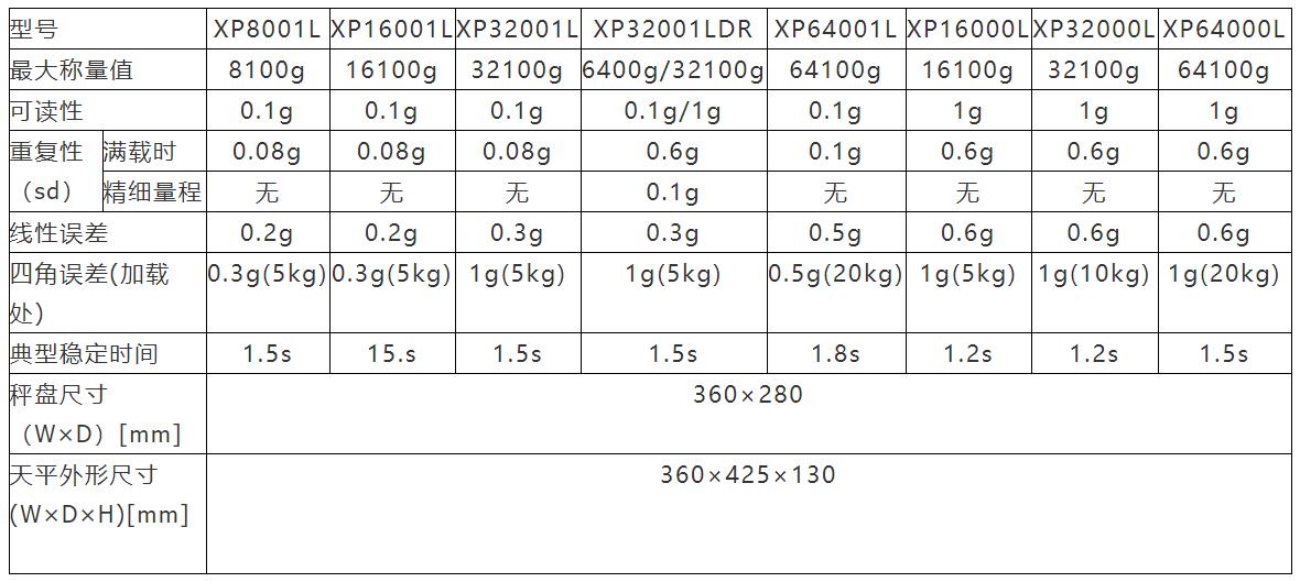 XP-L系列大量程電子天平