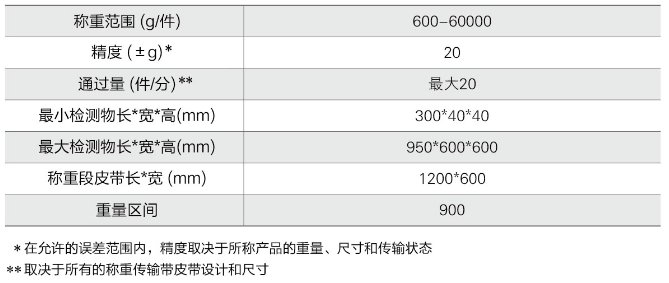 ACW-60B 重量检测秤