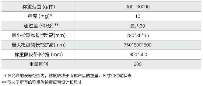 ACW-30B 重量檢測秤