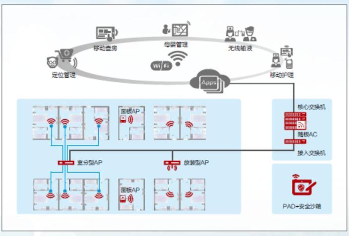 敏捷无线网络解决方案