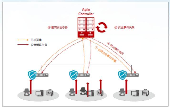 院区敏捷网络解决方案