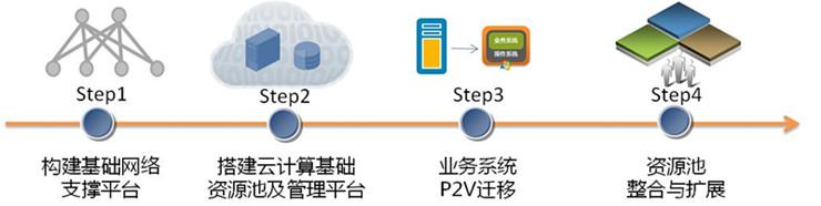 全区性云计算基础平台案例3