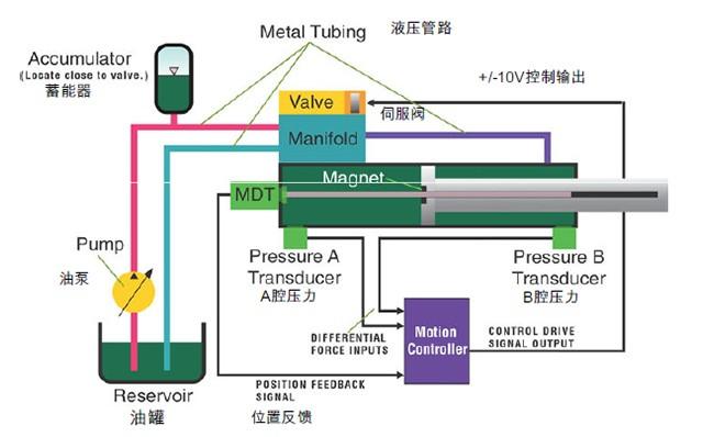 电液伺服技术服务
