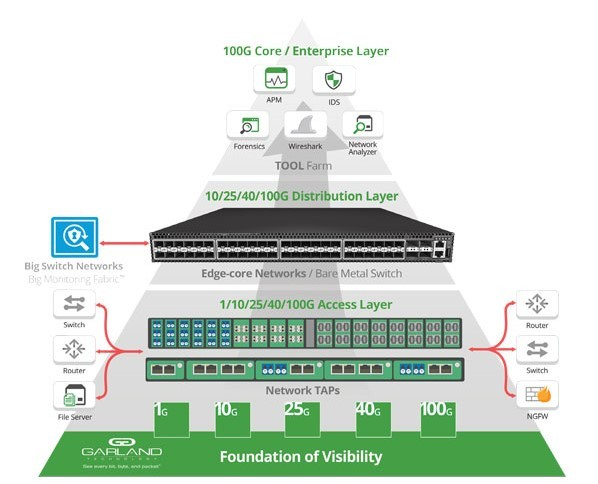 Complete, practical SDN and OpenFlow Fundamentals: over 8hrs