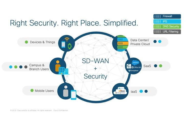 Cisco SDWAN Viptela Deployment Basic