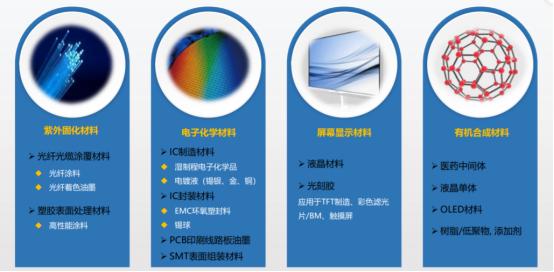 半导体材料国产化替代任重道远,技术积累与产业布局尤为重要