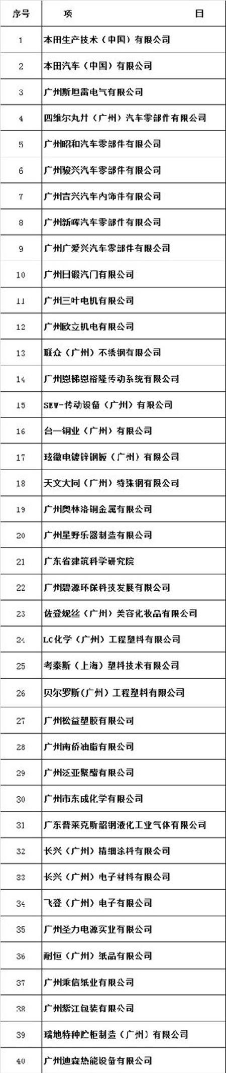 东南能科服务企业名单(部分)