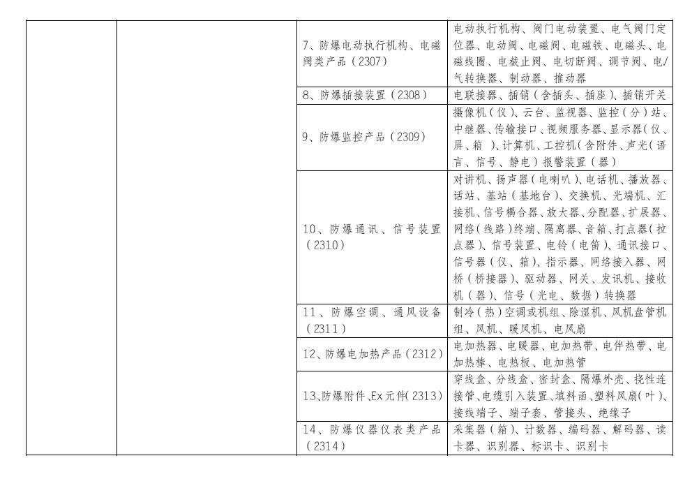 10月1日起,防爆电气等产品正式纳入CCC认证管理