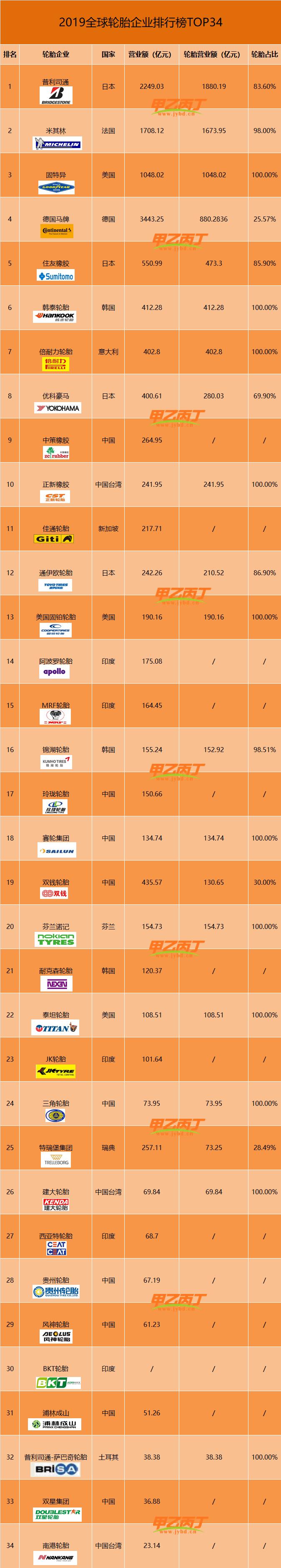 2019全球轮企34强,中国轮企上榜12家!