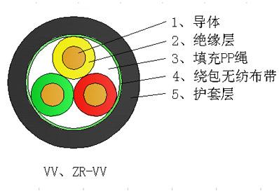 銅芯聚氯乙烯絕緣聚氯乙烯護套bet356亚洲版在线体育投注