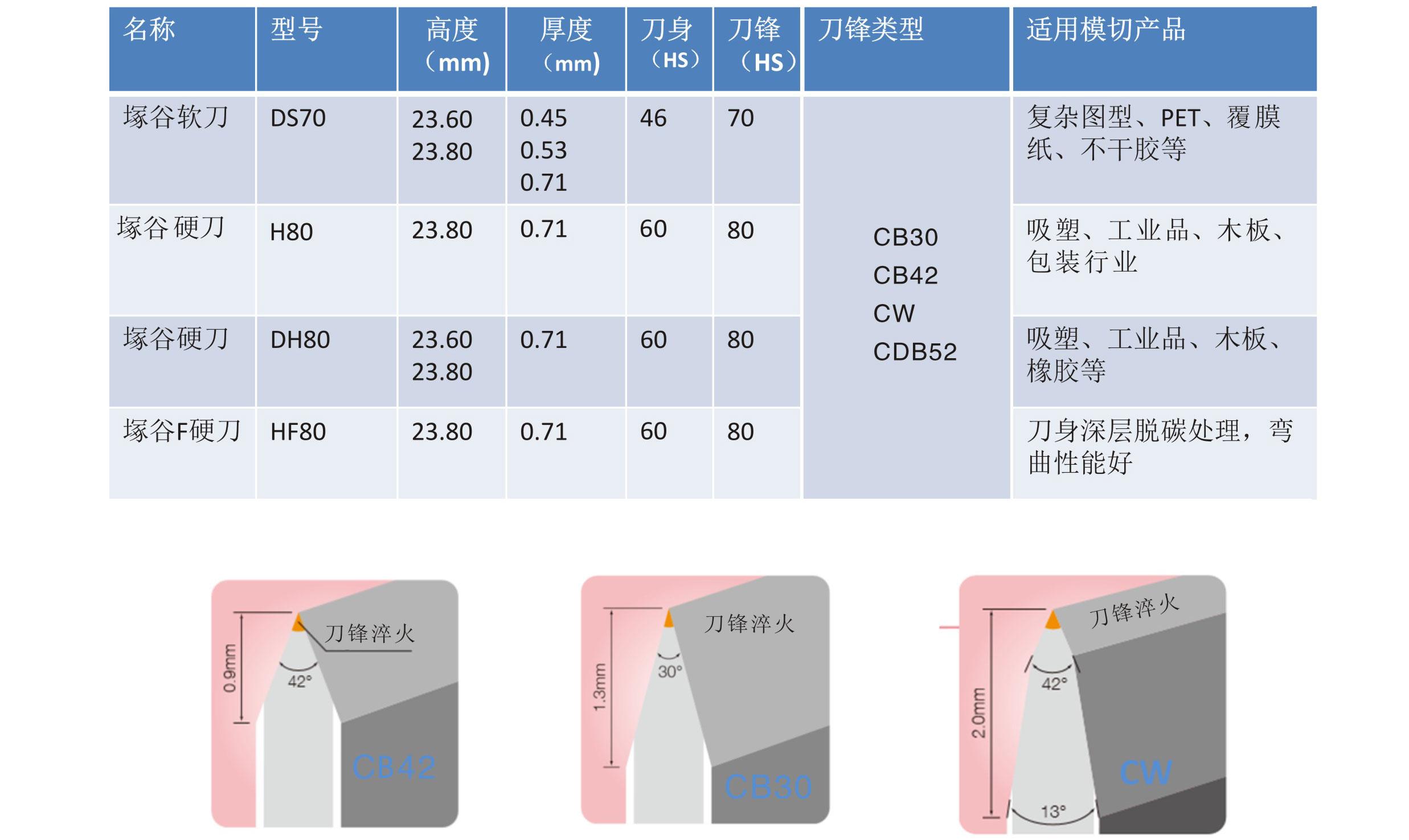 塚谷模切刀 R型(标准系列)