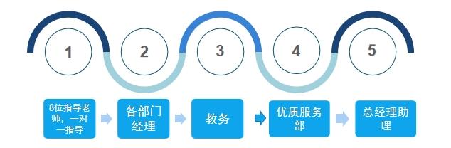日本研究生TOP30名校申请