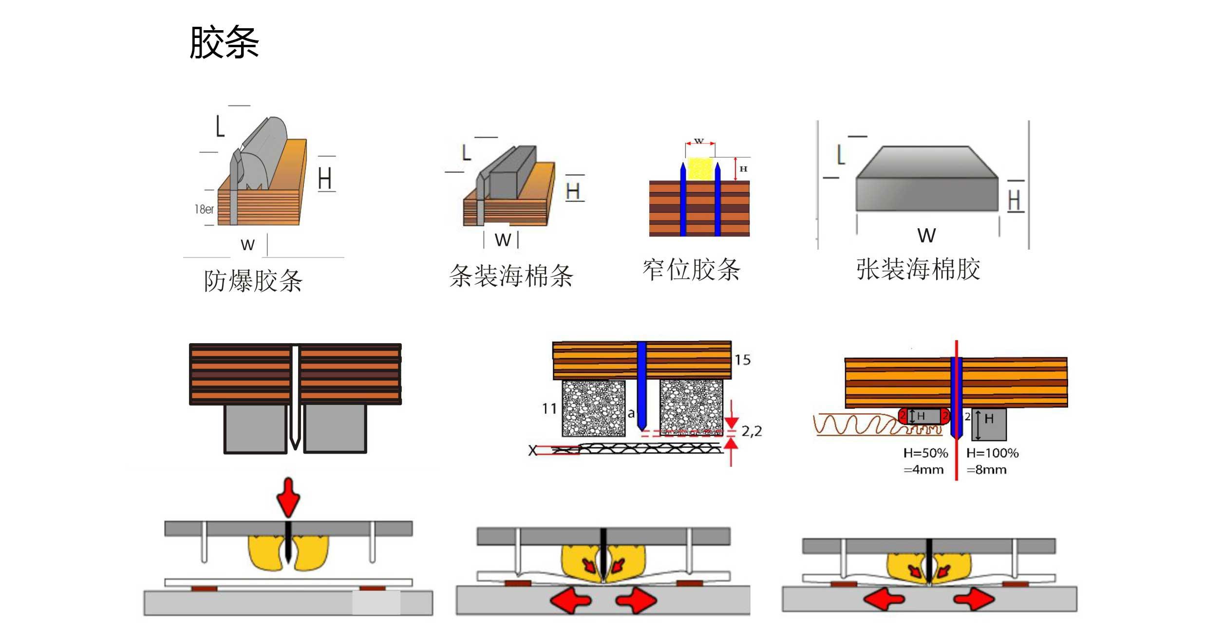 拱形胶条(防爆胶条)NK-profil