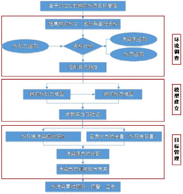 基于TMDL的蟒河水质目标管理