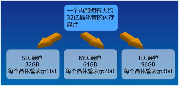为什么SSD速度远抛机械硬盘?ICMAX来解答