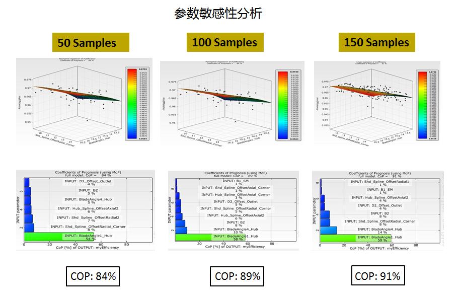 基于Optislang软件的旋转机械设计和优化分析