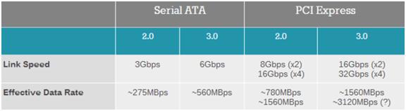 SSD内部结构大揭秘 主控芯片、闪存芯片、固件算法哪个最重要?