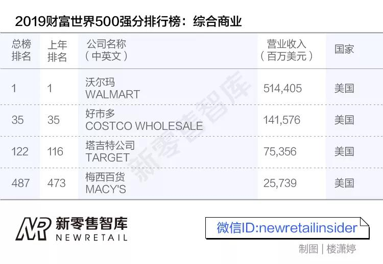 世界500强零售业排名,中国这四家公司上榜