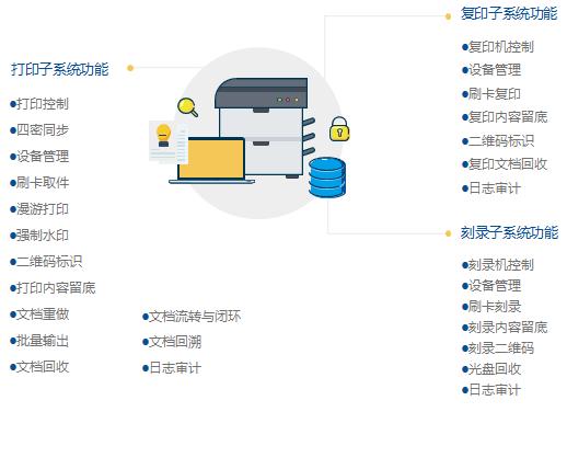 打印刻录安全监控与审计系统