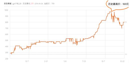 ICMAX盘点DDR历年涨跌趋势 内存条新一波涨价即将来袭?