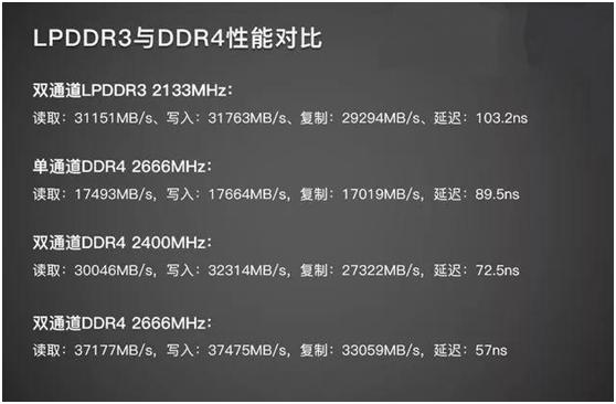 ICMAX解析为什么台式电脑上都使用的是DDR 而不是LPDDR