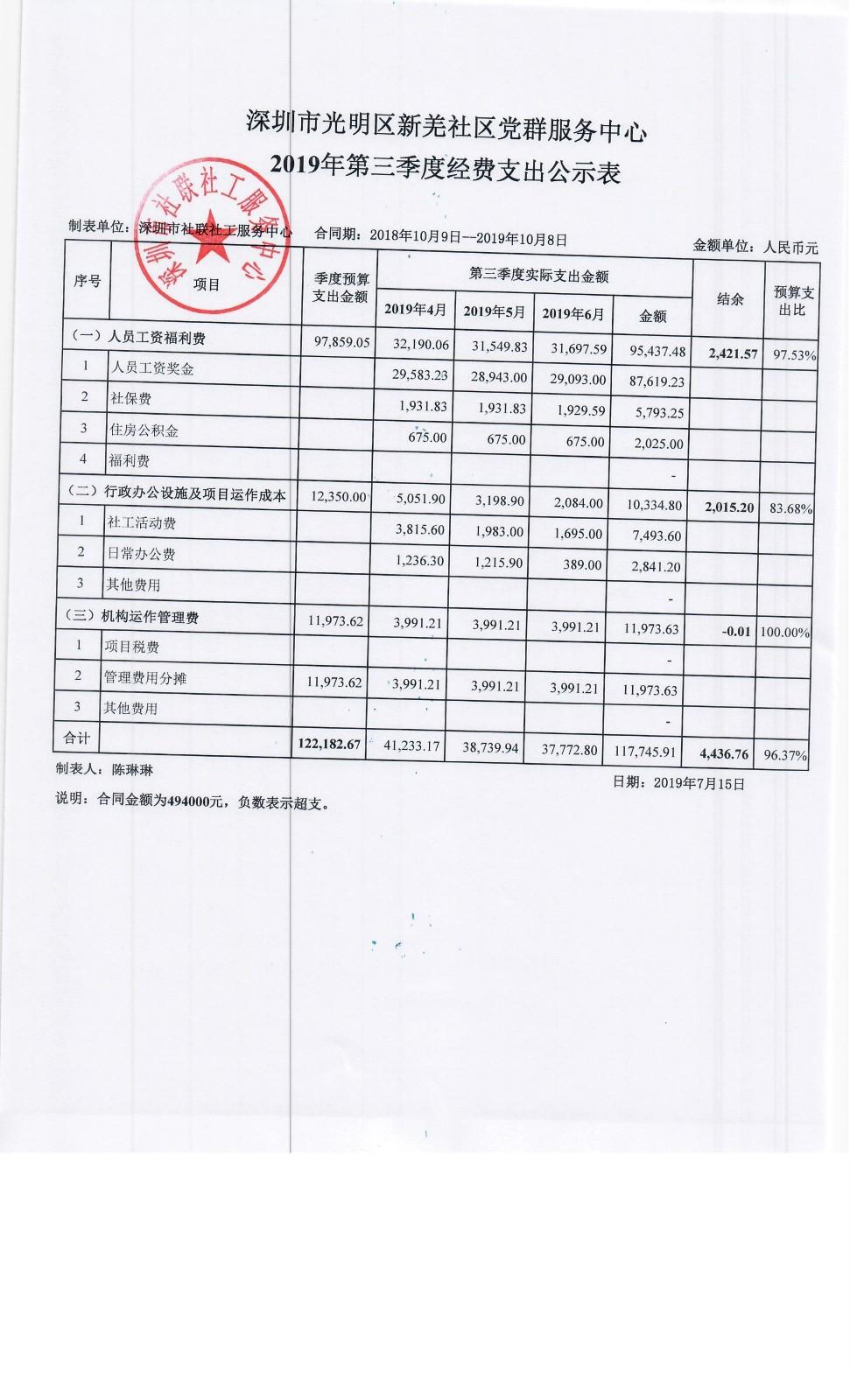 社区中心季度公示表--新羌