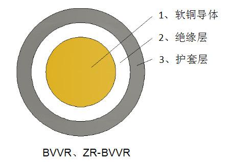 一般用途单芯软导体护套电力电缆
