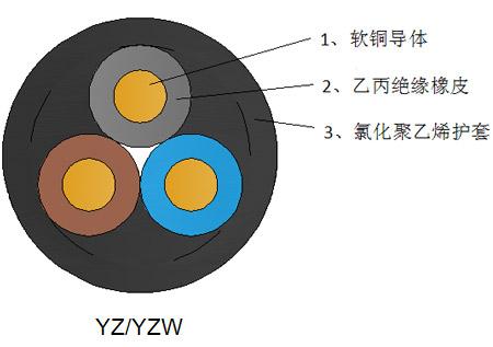 中型橡套電纜 YZ/YZW