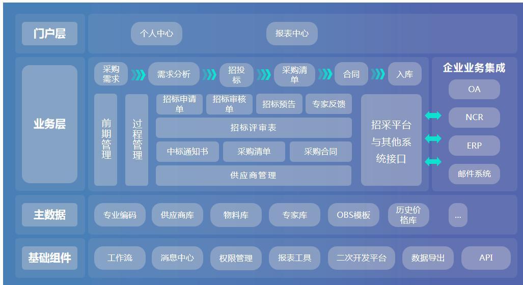 中信重工招采平台万博手机版官网顺利验收