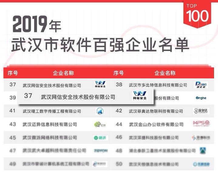 再创新篇——网信安全荣登武汉软件百强企业榜