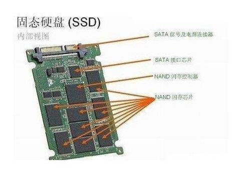 ICMAX盘点固态硬盘SDD和机械硬盘HDD的前世今生