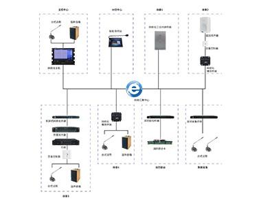 全網絡化背景廣播系統